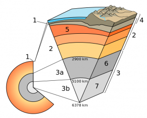 1 Erdkruste, 2 Mantel, 3a/6 äuß.Kern, 3b/7 inn. Erdkern, 4 Lithosphäre, 5 Asthenosph.