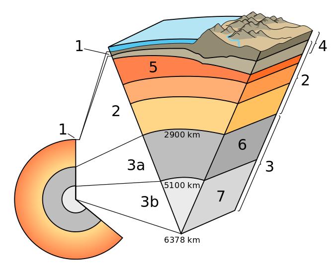 Schichten nach chemischer Zusammensetzung: 1 Erdkruste, 2 Erdmantel, 3 Erdkern (3a äußerer Erdkern, 3b innerer Erdkern) Schichten nach mechanischen Eigenschaften: 4 Lithosphäre, 5 Asthenosphäre 6 äußerer Erdkern, 7 innerer Erdkern