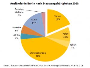 Staatsangehörigkeiten der in Berlin lebenden Ausländer