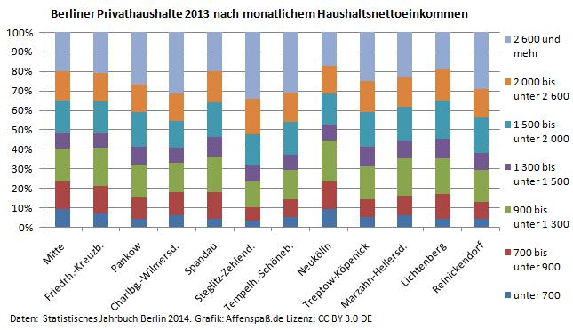 Anteile Nettomonatseinkommensklassen der Bezirke Berlins