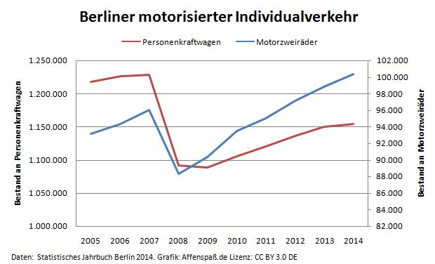 Berliner motorisierter Individualverkehr